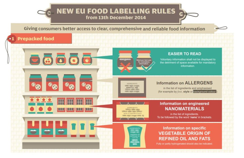 Food Labelling Europe